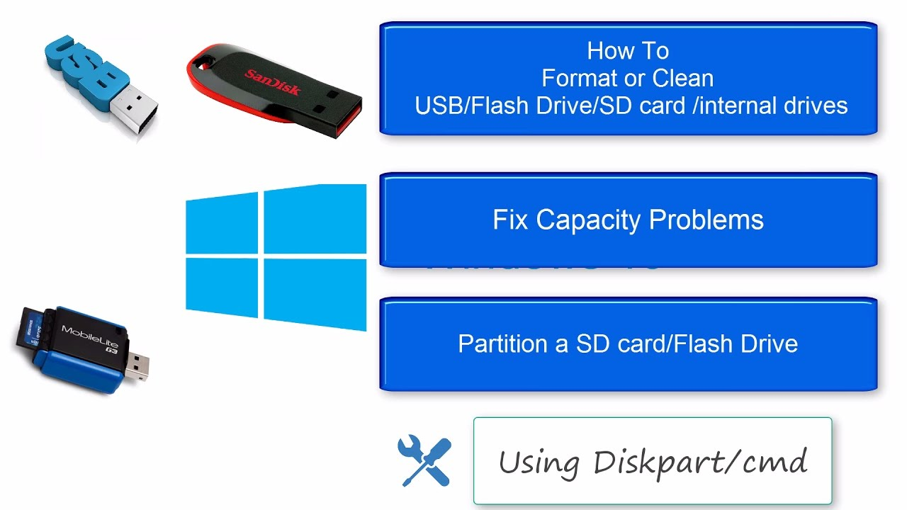 Re-Partition USB Stick (PenDrive)