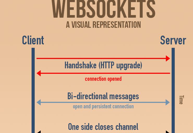 Websocket for Fast & Real time applications