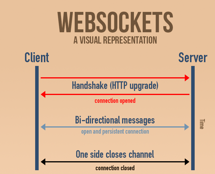Websocket for Fast & Real time applications | 100Utils